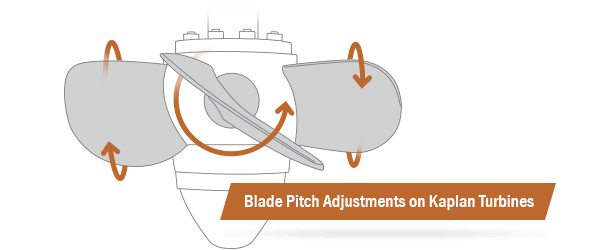 DSTI's Blade Pitch Fluid Rotary Joints for Kaplan Turbines