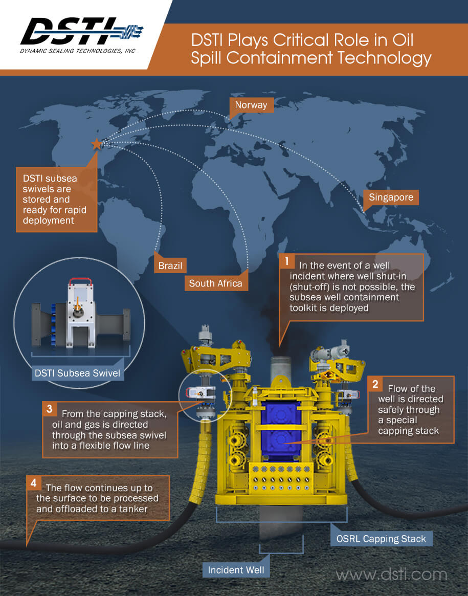 Infographic: DSTI Plays Critical Role In Oil Spill Containment Technology